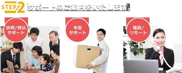 訪問/持込サポート 宅配サポート 電話/リモート