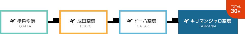 伊丹空港 成田空港 ドーハ空港 キリマンジャロ空港